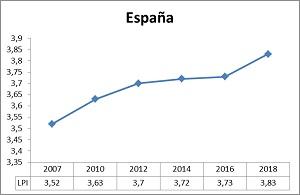Evolucin_LPI_Espaa_300p.jpg